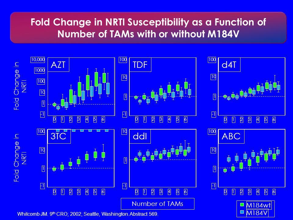 M184wt M184V 0123456 10,000 1000 100 10 1 AZT 012345 6 100 10 1 TDF 012345 6 100 10 1 d4T Number of TAMs Fold Change in NRTI 0123456 100 10 1 3TC 0123