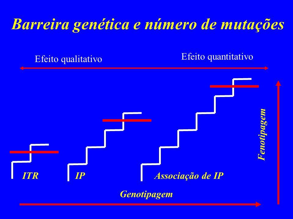 Barreira genética e número de mutações ITRIPAssociação de IP Genotipagem Fenotipagem Efeito qualitativo Efeito quantitativo