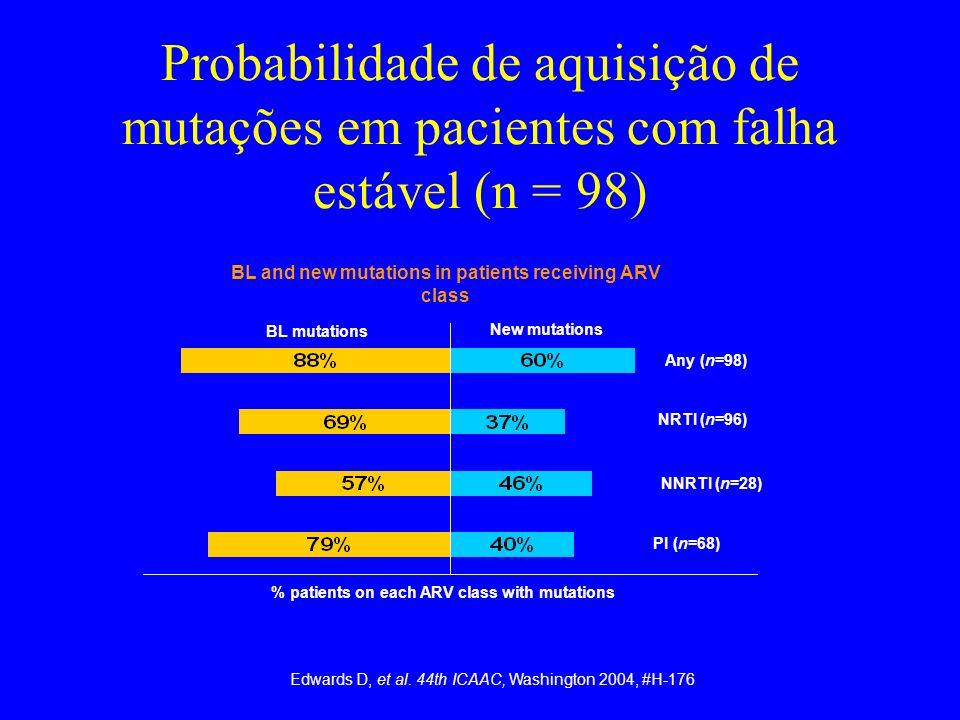 Probabilidade de aquisição de mutações em pacientes com falha estável (n = 98) Any (n=98) NRTI (n=96) NNRTI (n=28) PI (n=68) BL and new mutations in p