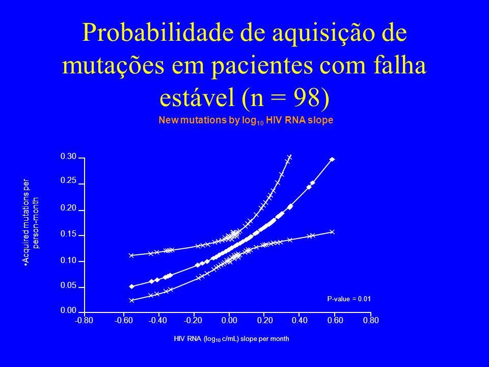 Probabilidade de aquisição de mutações em pacientes com falha estável (n = 98) New mutations by log 10 HIV RNA slope Acquired mutations per person-mon