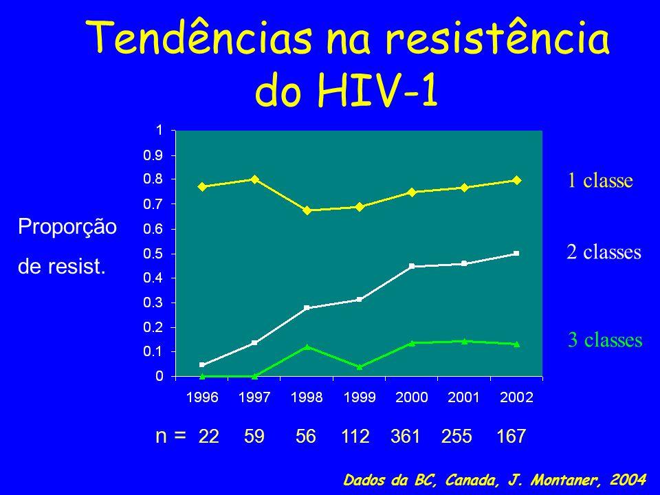 Tendências na resistência do HIV-1 Proporção de resist. n = 22 59 56 112 361 255 167 Dados da BC, Canada, J. Montaner, 2004 1 classe 2 classes 3 class