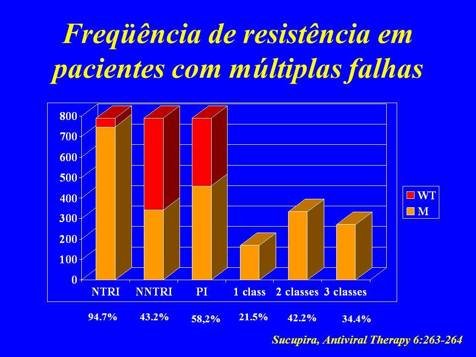Freqüência de resistência em pacientes com múltiplas falhas 94.7% 43.2% 58,2% 21.5% 42.2% 34.4% Sucupira, Antiviral Therapy 6:263-264