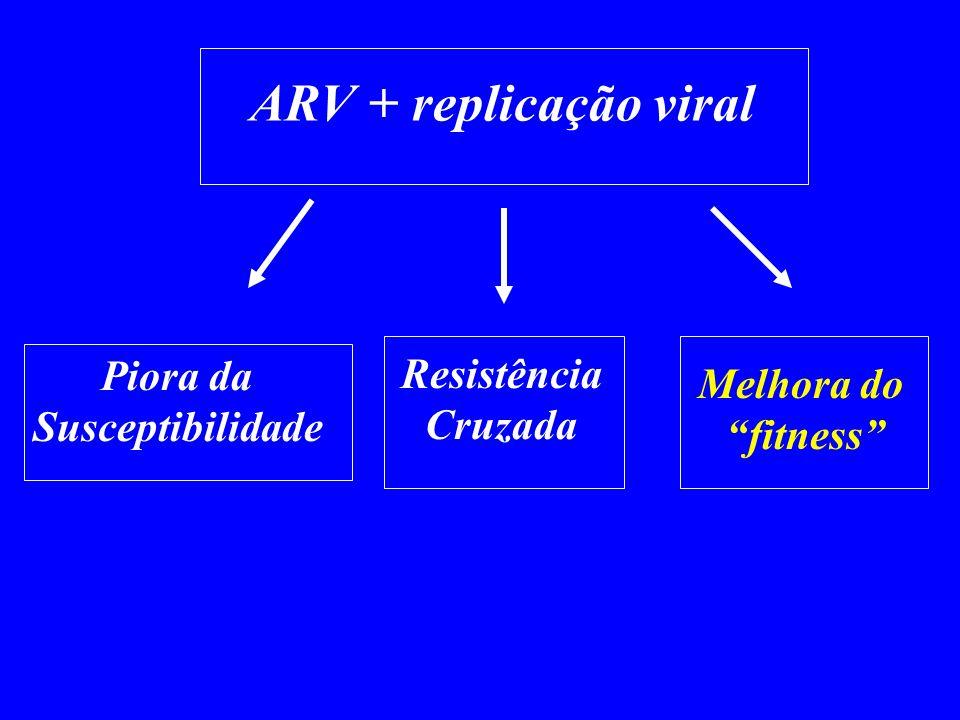 ARV + replicação viral Piora da Susceptibilidade Resistência Cruzada Melhora do fitness