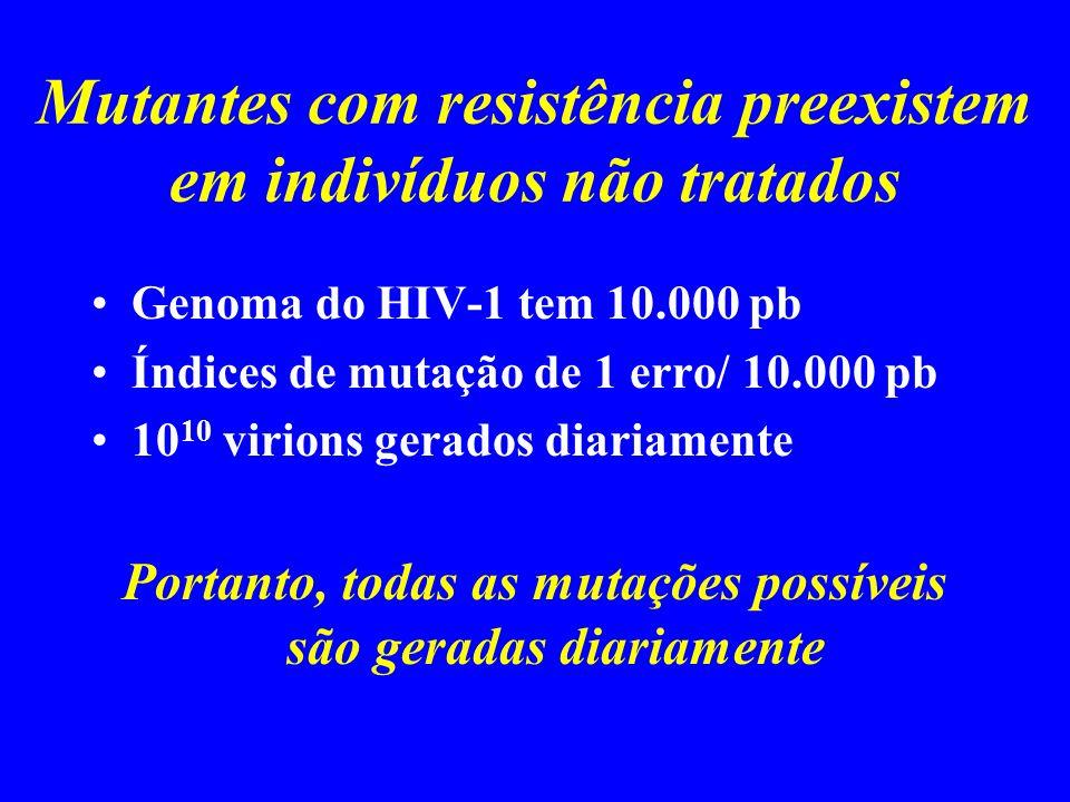 Mutantes com resistência preexistem em indivíduos não tratados Genoma do HIV-1 tem 10.000 pb Índices de mutação de 1 erro/ 10.000 pb 10 10 virions ger