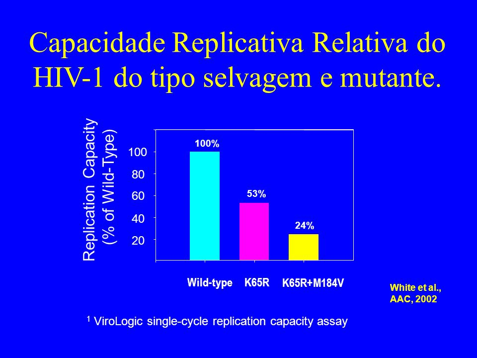 Capacidade Replicativa Relativa do HIV-1 do tipo selvagem e mutante. Wild-typeK65R K65R+M184V Replication Capacity (% of Wild-Type) 20 40 60 80 100 1