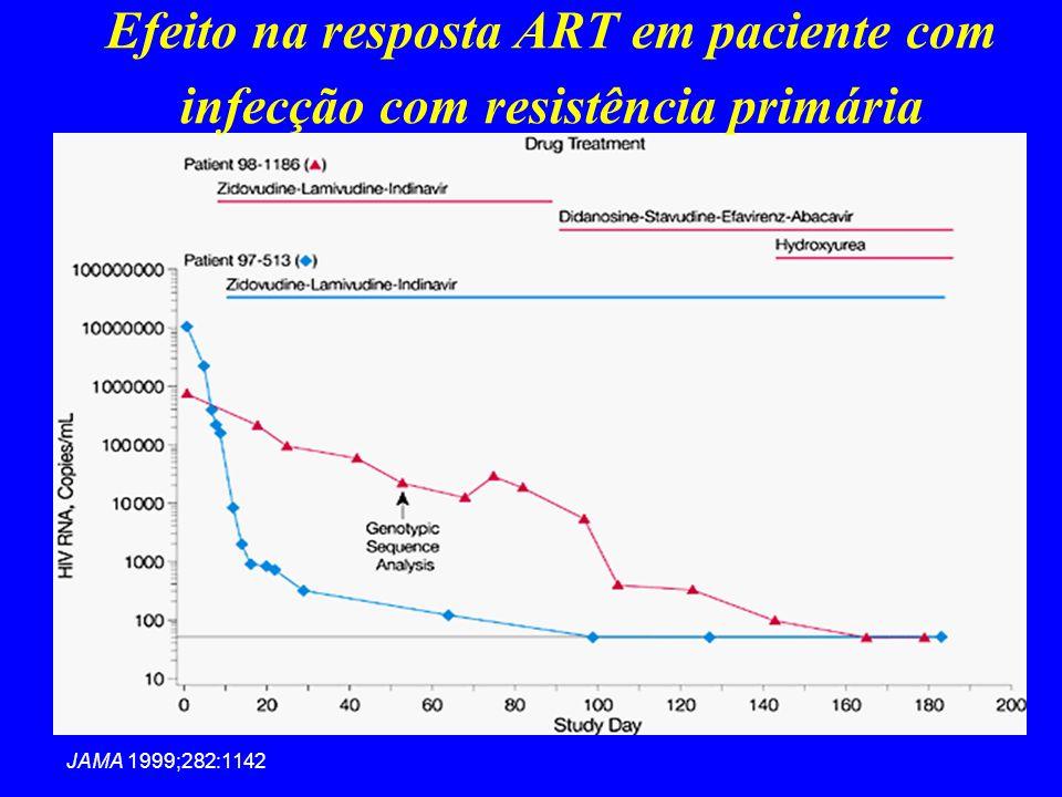 JAMA 1999;282:1142 Efeito na resposta ART em paciente com infecção com resistência primária