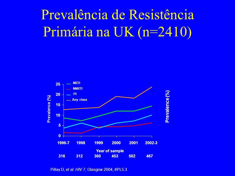Prevalência de Resistência Primária na UK (n=2410) Pillay D, et al. HIV 7, Glasgow 2004, #PL5.3 0 5 10 15 20 25 1996-719981999200020012002-3 Year of s