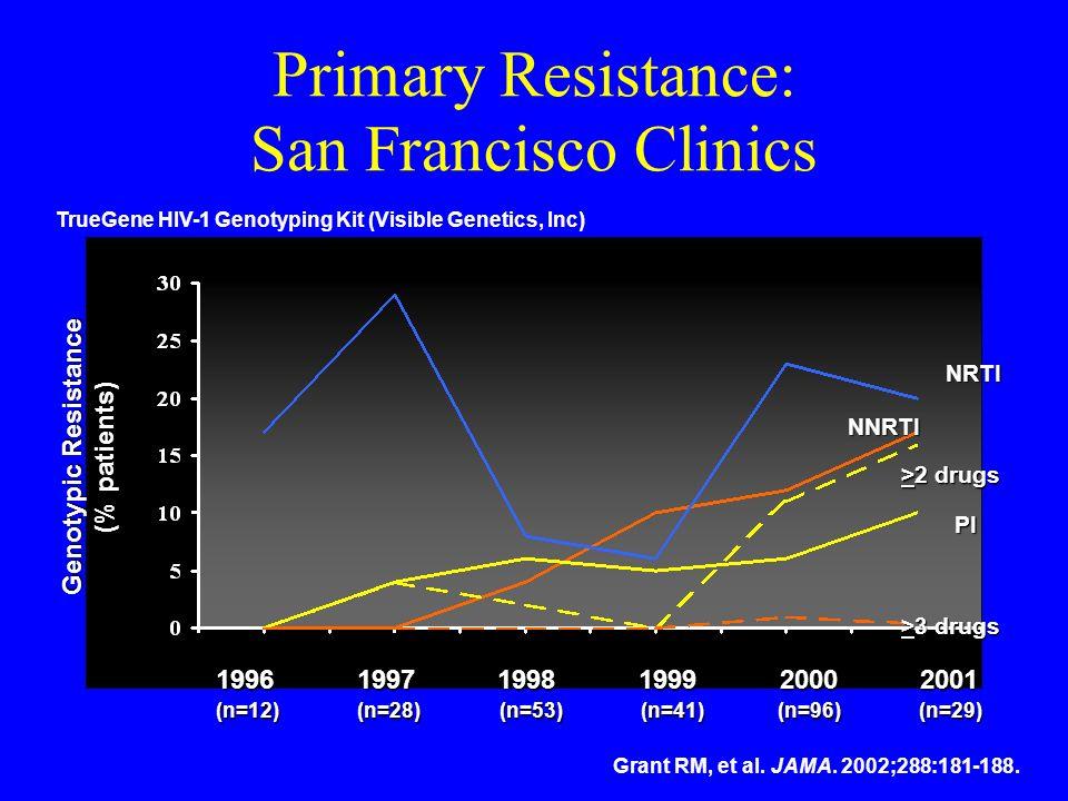 Primary Resistance: San Francisco Clinics 1996 1997 1998 1999 2000 2001 (n=12) (n=28) (n=53) (n=41) (n=96) (n=29) Genotypic Resistance (% patients) Tr