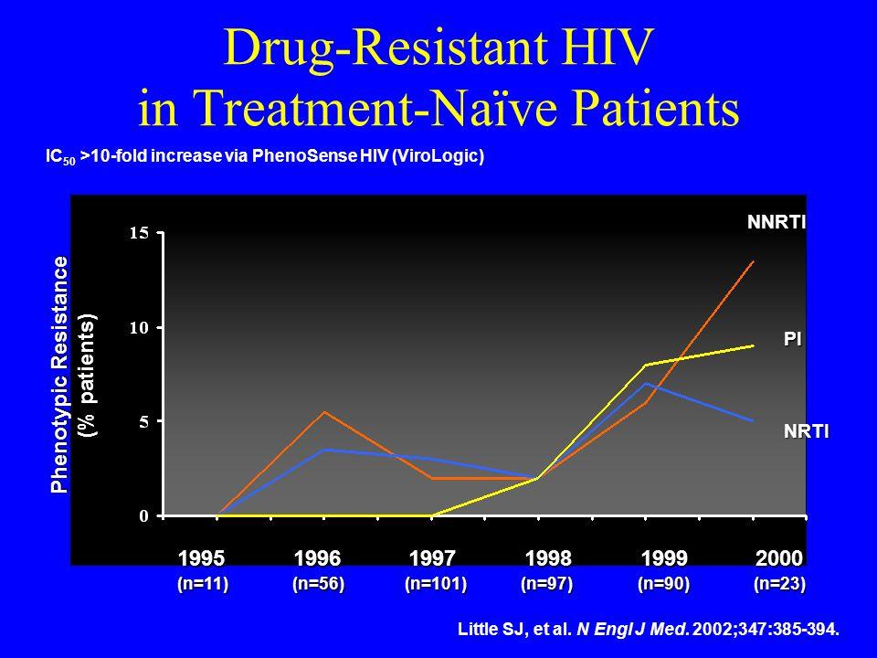 Drug-Resistant HIV in Treatment-Naïve Patients Little SJ, et al. N Engl J Med. 2002;347:385-394. 1995 1996 1997 1998 1999 2000 (n=11) (n=56) (n=101) (