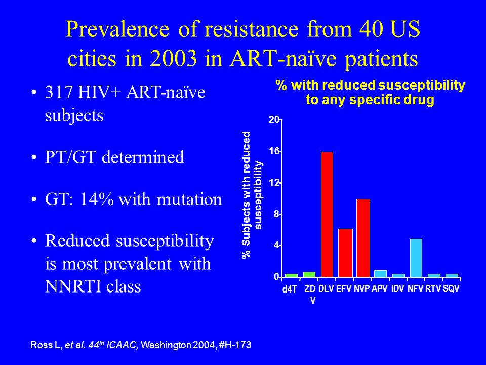 Prevalence of resistance from 40 US cities in 2003 in ART-naïve patients Ross L, et al. 44 th ICAAC, Washington 2004, #H-173 % with reduced susceptibi