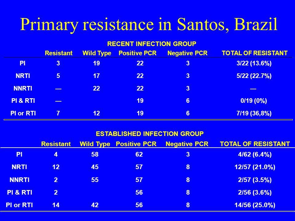 Primary resistance in Santos, Brazil ResistantWild TypePositive PCRNegative PCRTOTAL OF RESISTANT PI3192233/22 (13.6%) NRTI5172235/22 (22.7%) NNRTI22