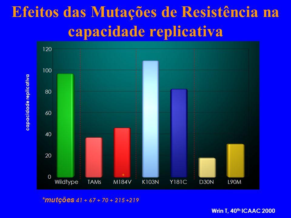 17 11 9 5 capacidade replicativa *mutções 41 + 67 + 70 + 215 +219 * Wrin T, 40 th ICAAC 2000 Efeitos das Mutações de Resistência na capacidade replica