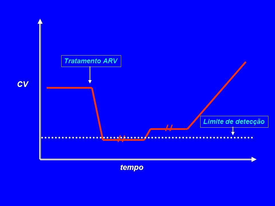 CV tempo Tratamento ARV Limite de detecção