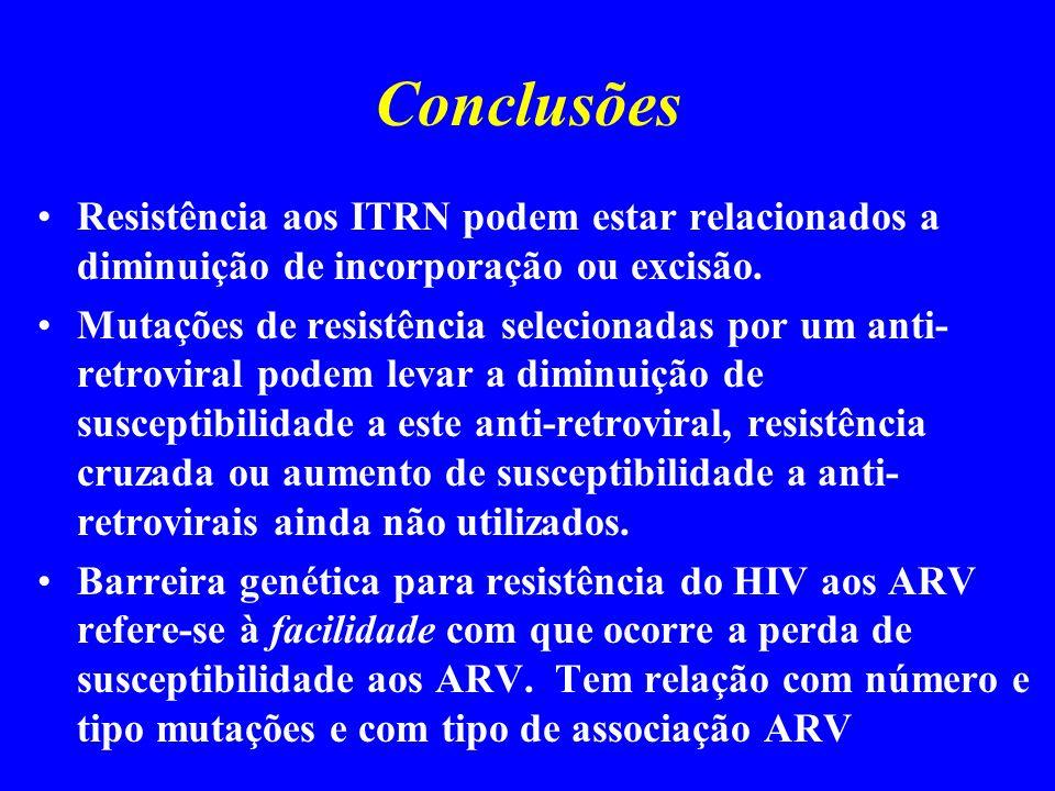Conclusões Resistência aos ITRN podem estar relacionados a diminuição de incorporação ou excisão. Mutações de resistência selecionadas por um anti- re