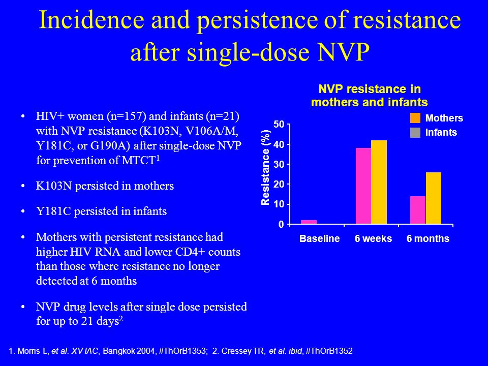 Response to therapy in women receiving single-dose NVP for MTCT 269 women started d4T, 3TC, NVP postpartum 221 NVP-exposed, 48 not NVP-exposed intrapartum Genotype postpartum (median 12 days [range 1014]) –K103N (21%) –G190A (10%) –Y181C (4%) Jourdain G, et al.