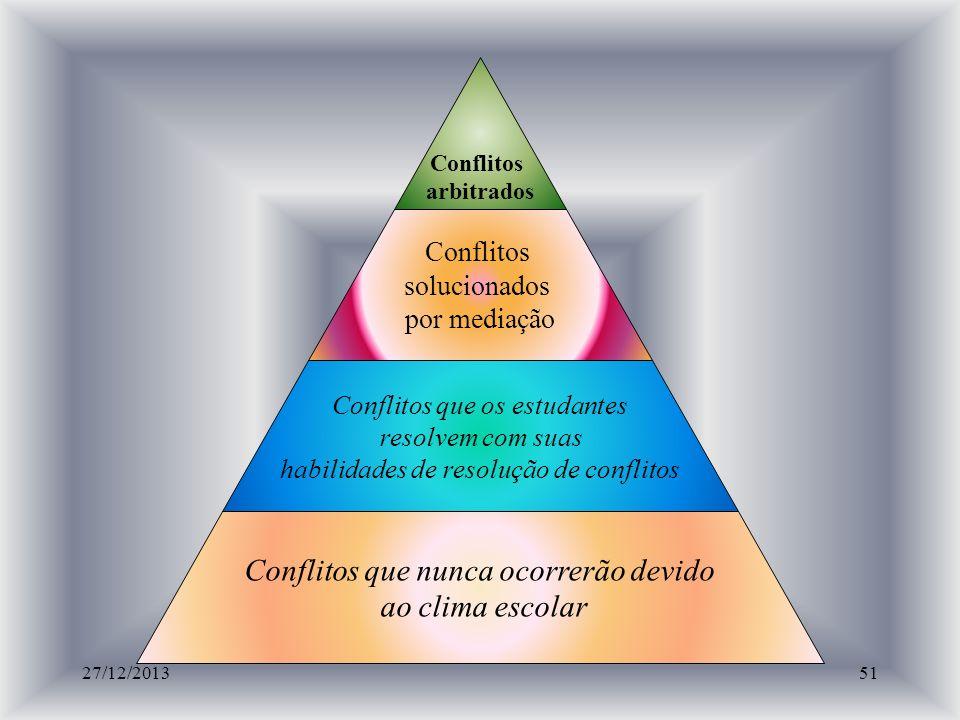 PERSPECTIVAS DE LOS CONFLICTOS (PIRÁMIDE DE COHEN, 1995) Conflitos arbitrados Conflitos solucionados por mediação Conflitos que os estudantes resolvem