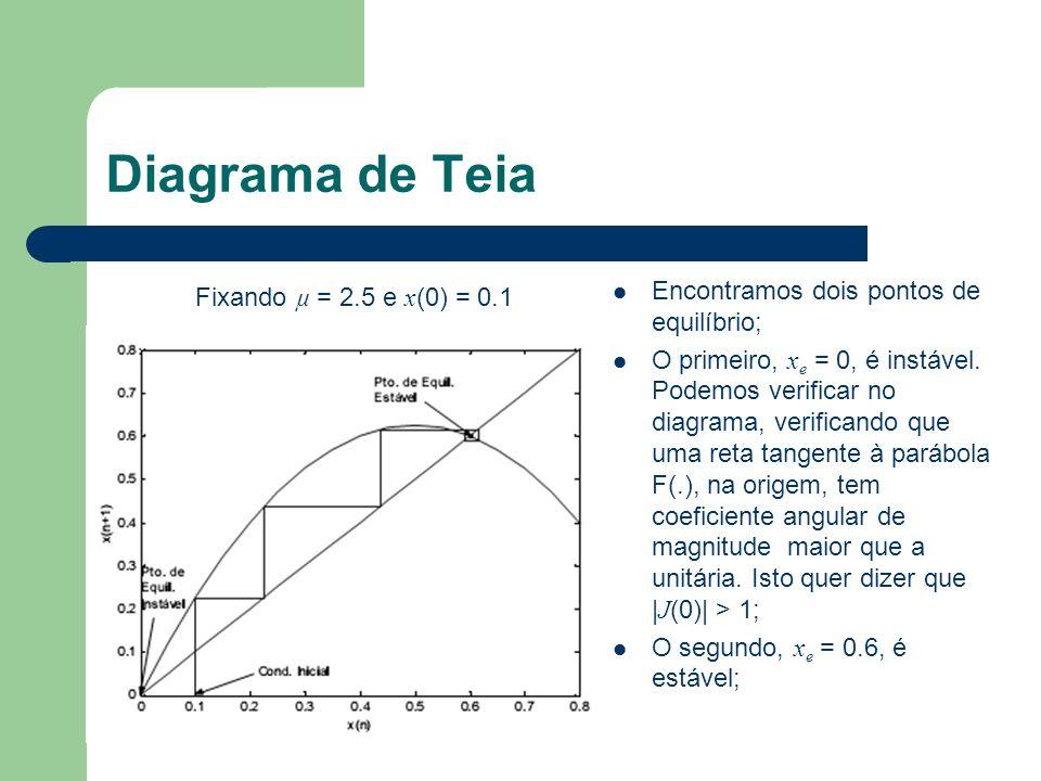 Diagrama de Teia Fixando µ = 2.5 e x (0) = 0.1 Encontramos dois pontos de equilíbrio; O primeiro, x e = 0, é instável. Podemos verificar no diagrama,