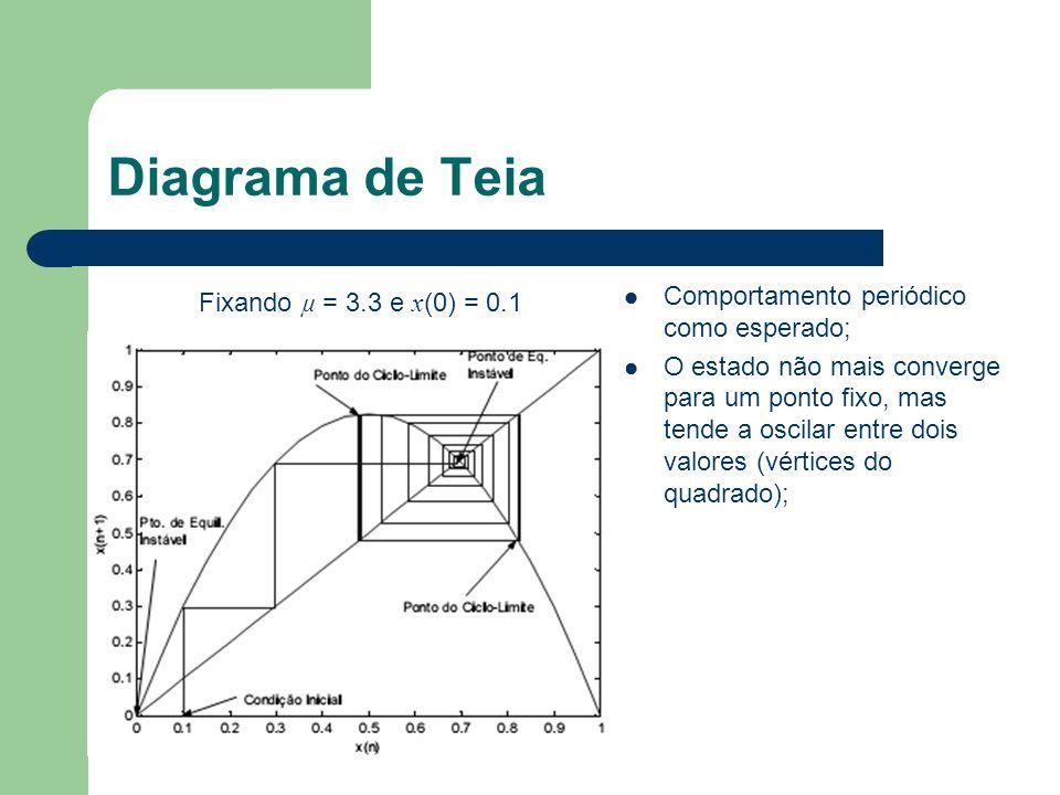 Diagrama de Teia Fixando µ = 3.3 e x (0) = 0.1 Comportamento periódico como esperado; O estado não mais converge para um ponto fixo, mas tende a oscil