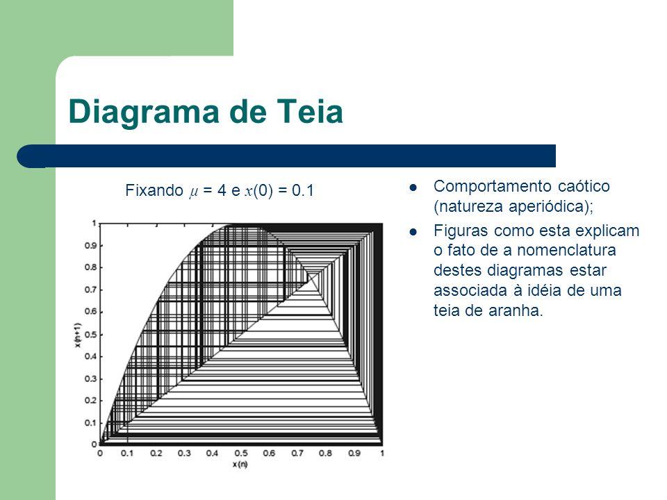 Diagrama de Teia Fixando µ = 4 e x (0) = 0.1 Comportamento caótico (natureza aperiódica); Figuras como esta explicam o fato de a nomenclatura destes d