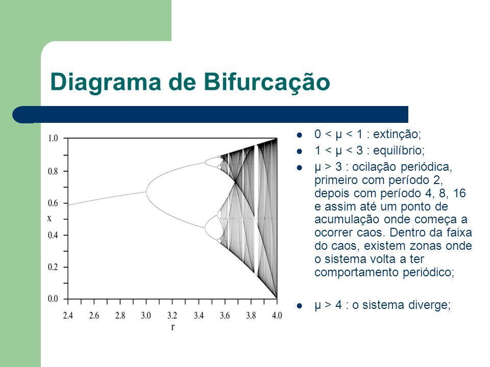 Diagrama de Bifurcação 0 < µ < 1 : extinção; 1 < µ < 3 : equilíbrio; µ > 3 : ocilação periódica, primeiro com período 2, depois com período 4, 8, 16 e