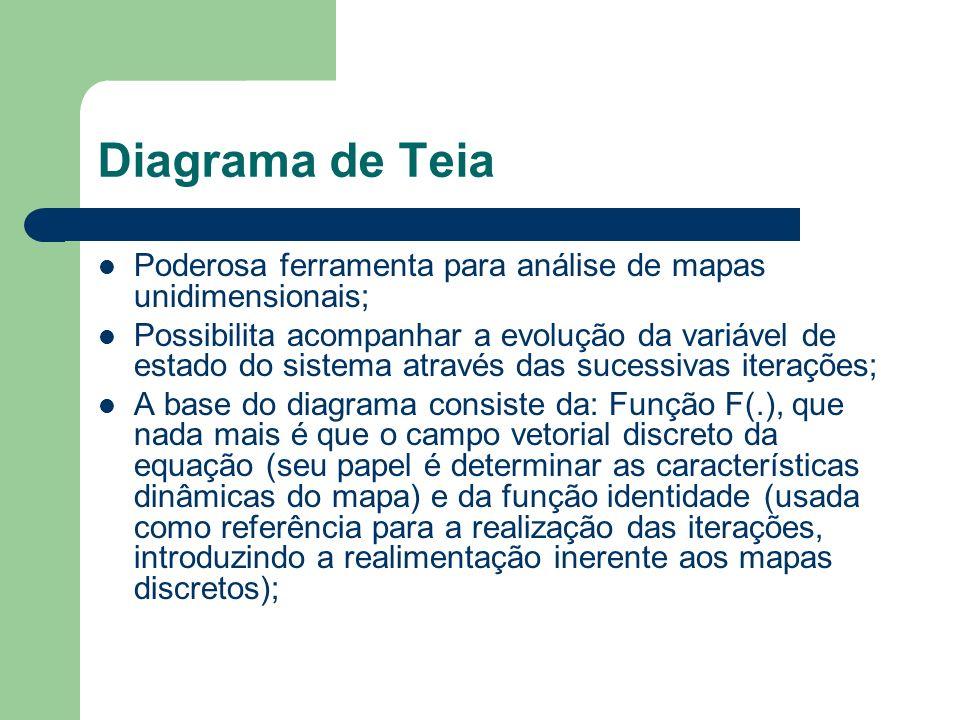 Diagrama de Teia Eixo x: valor presente no estado; Eixo y: valor após uma iteração; O diagrama nos dá a idéia de como realizar uma vez o processo iterativo.