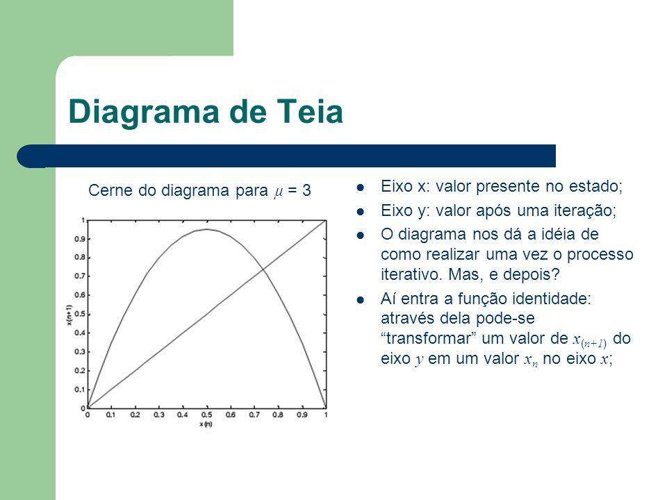Diagrama de Teia Eixo x: valor presente no estado; Eixo y: valor após uma iteração; O diagrama nos dá a idéia de como realizar uma vez o processo iter