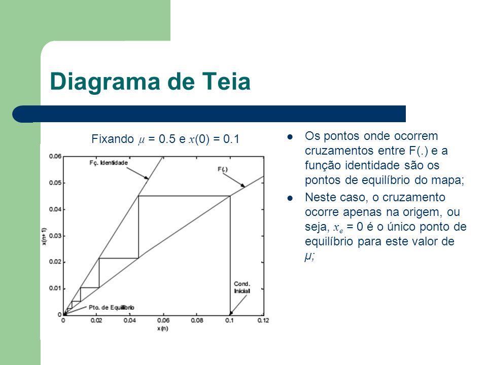Diagrama de Teia Fixando µ = 2.5 e x (0) = 0.1 Encontramos dois pontos de equilíbrio; O primeiro, x e = 0, é instável.