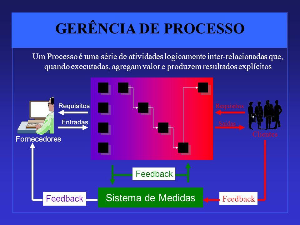 GERÊNCIA DE PROCESSO Sistema de Medidas Fornecedores Requisitos Entradas Feedback Requisitos Saídas Clientes Um Processo é uma série de atividades log