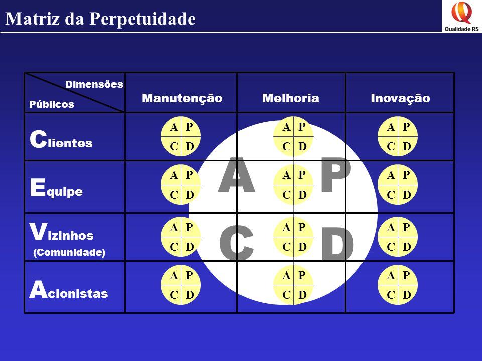 Matriz da Perpetuidade P D C A Dimensões Públicos ManutençãoMelhoriaInovação C lientes E quipe V izinhos A cionistas P DC AP DC AP DC AP DC AP DC AP D