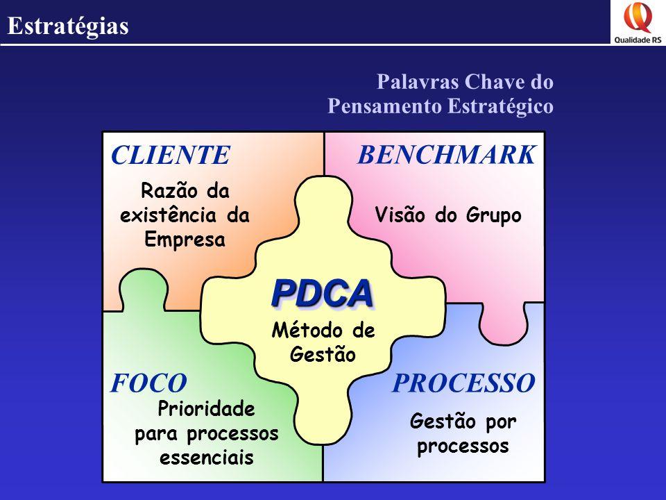 Estratégias Palavras Chave do Pensamento Estratégico BENCHMARK CLIENTE FOCO PDCAPDCA PROCESSO Razão da existência da Empresa Visão do Grupo Prioridade