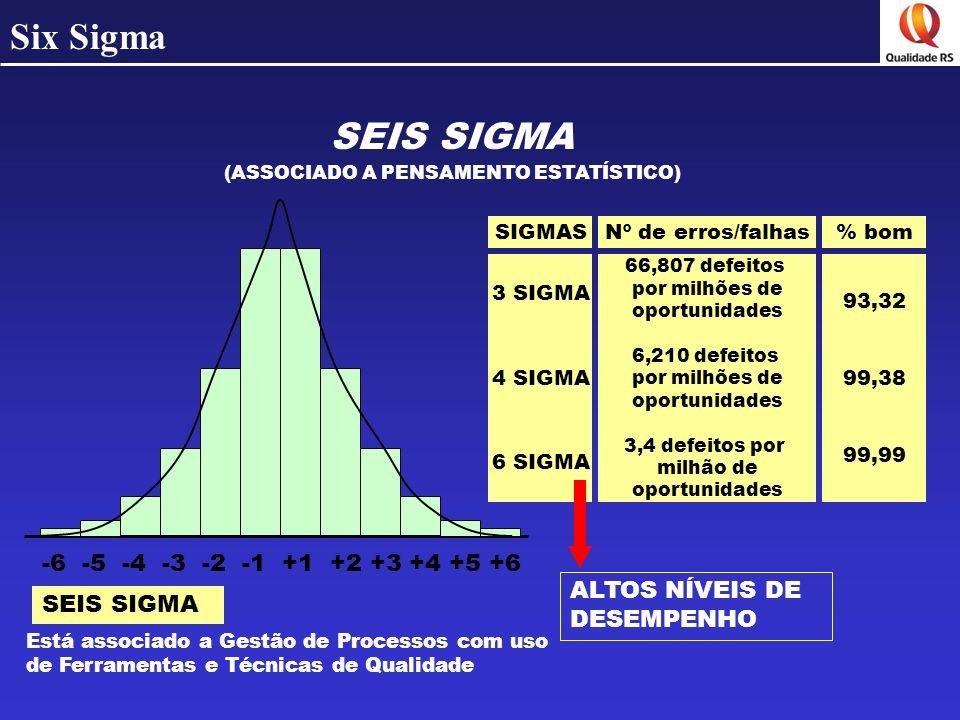Six Sigma SEIS SIGMA (ASSOCIADO A PENSAMENTO ESTATÍSTICO) -6 -5 -4 -3 -2 -1 +1 +2 +3 +4 +5 +6 SEIS SIGMA Está associado a Gestão de Processos com uso