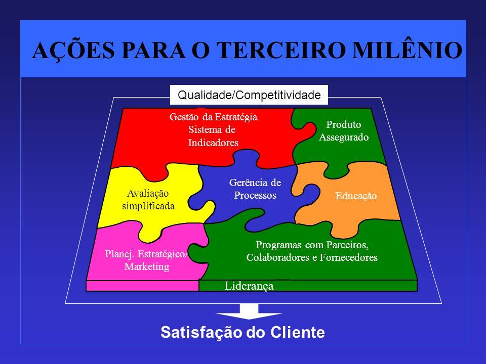 AÇÕES PARA O TERCEIRO MILÊNIO Gestão da Estratégia Sistema de Indicadores Produto Assegurado Educação Gerência de Processos Avaliação simplificada Qua