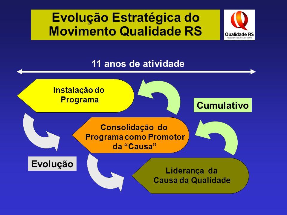 Evolução Estratégica do Movimento Qualidade RS Estruturação de Governança Adesão / Capacitação Avaliação INSTALAÇÃO Mobilização Identidade / Marca Massificação CONSOLIDAÇÃO Excelência Operacional Expansão Inovação EVOLUÇÃO