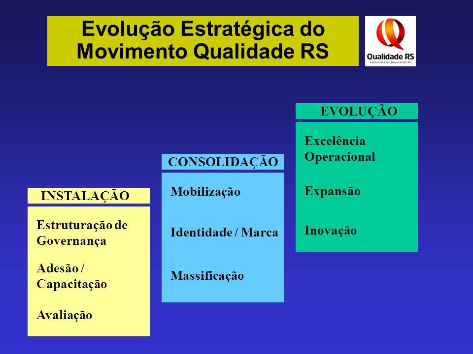 Evolução Estratégica do Movimento Qualidade RS Estruturação de Governança Adesão / Capacitação Avaliação INSTALAÇÃO Mobilização Identidade / Marca Mas