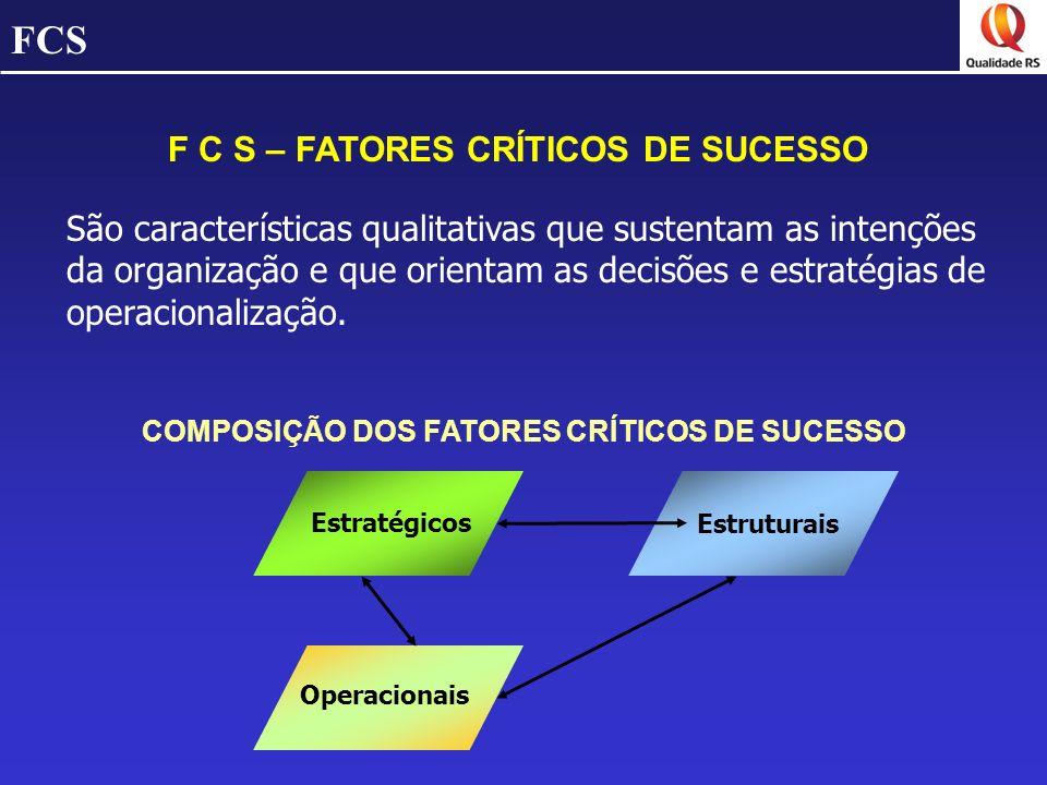FCS F C S – FATORES CRÍTICOS DE SUCESSO São características qualitativas que sustentam as intenções da organização e que orientam as decisões e estrat