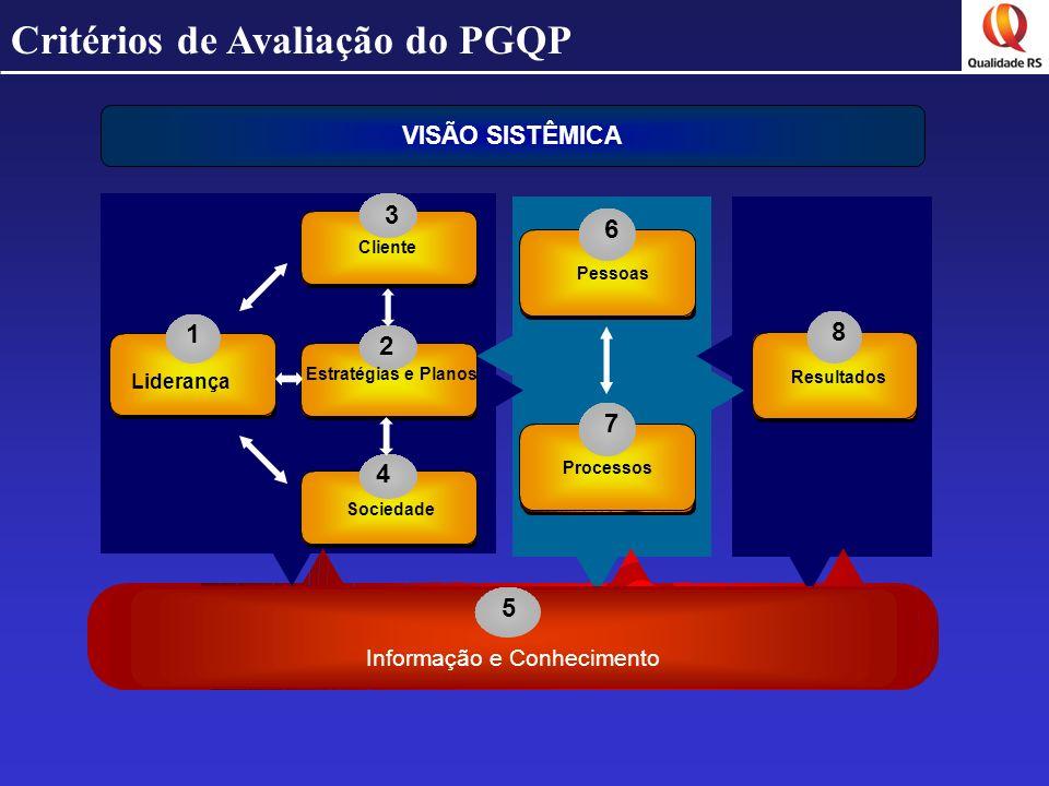 Critérios de Avaliação do PGQP 3 4 6 7 8 1 Liderança Sociedade Pessoas Processos Resultados 5 Informação e Conhecimento VISÃO SISTÊMICA 2 Estratégias