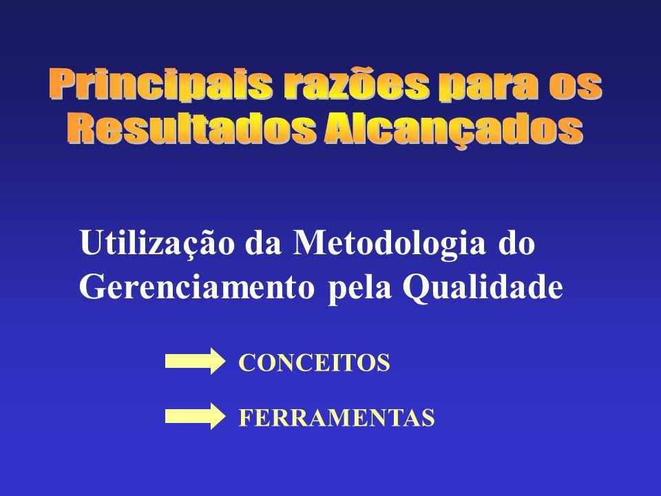 Utilização da Metodologia do Gerenciamento pela Qualidade CONCEITOS FERRAMENTAS