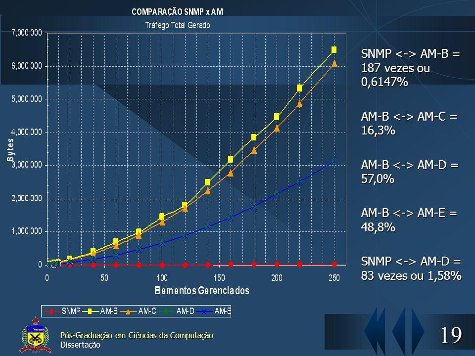 19 Pós-Graduação em Ciências da Computação Dissertação SNMP AM-B = 187 vezes ou 0,6147% AM-B AM-C = 16,3% AM-B AM-D = 57,0% AM-B AM-E = 48,8% SNMP AM-