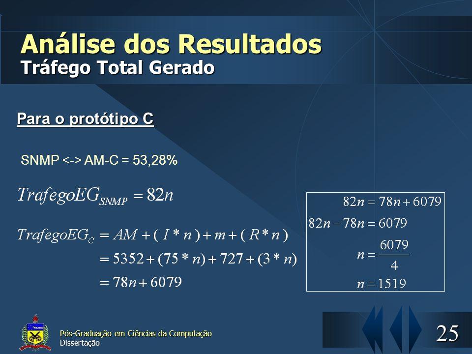 25 Pós-Graduação em Ciências da Computação Dissertação Análise dos Resultados Tráfego Total Gerado Para o protótipo C SNMP AM-C = 53,28%