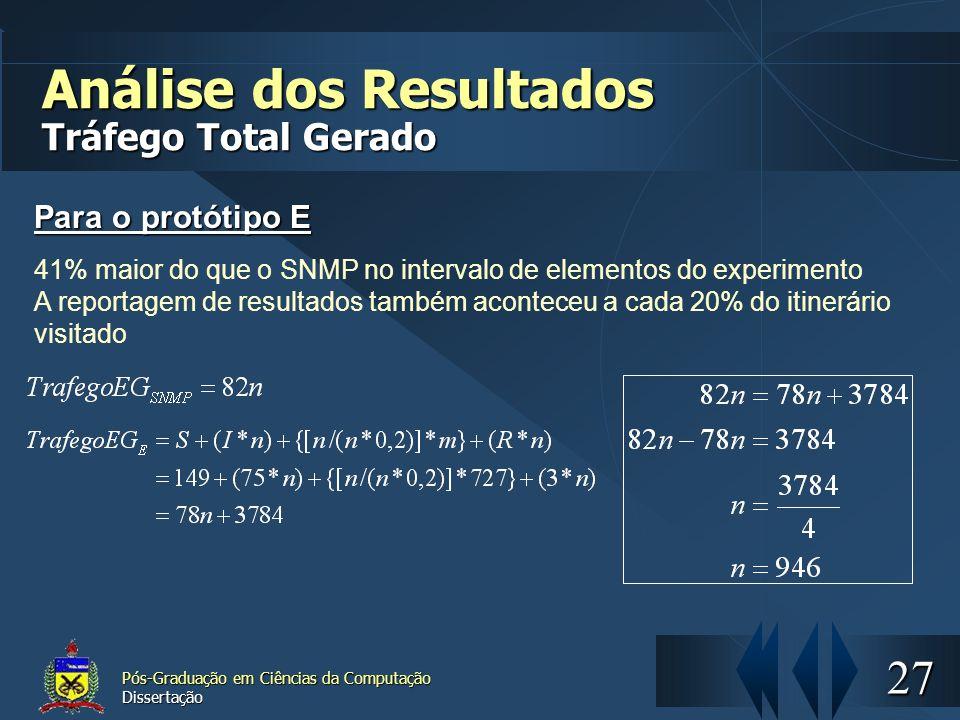 27 Pós-Graduação em Ciências da Computação Dissertação Análise dos Resultados Tráfego Total Gerado Para o protótipo E 41% maior do que o SNMP no inter