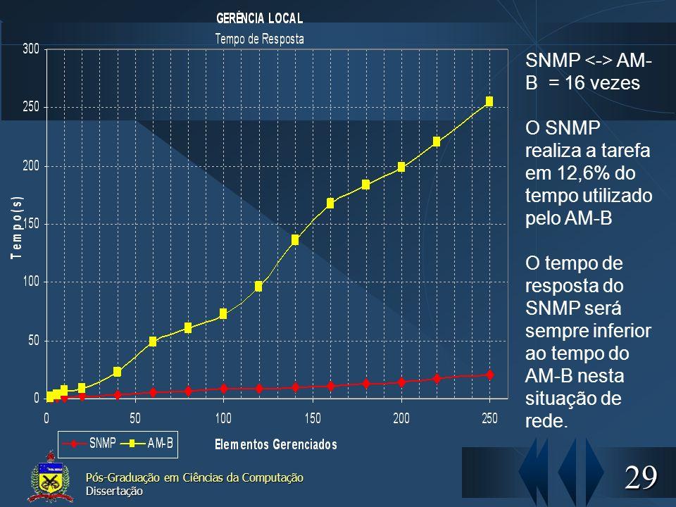 29 Pós-Graduação em Ciências da Computação Dissertação SNMP AM- B = 16 vezes O SNMP realiza a tarefa em 12,6% do tempo utilizado pelo AM-B O tempo de