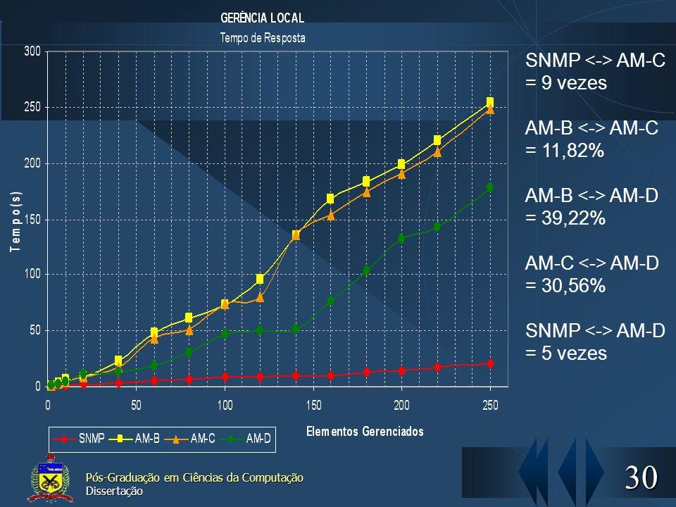 30 Pós-Graduação em Ciências da Computação Dissertação SNMP AM-C = 9 vezes AM-B AM-C = 11,82% AM-B AM-D = 39,22% AM-C AM-D = 30,56% SNMP AM-D = 5 veze
