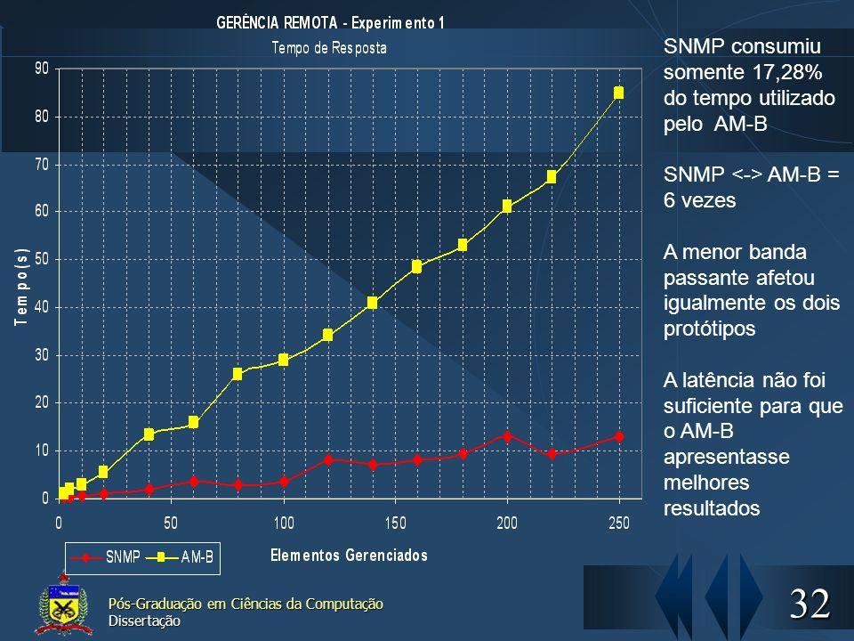 32 Pós-Graduação em Ciências da Computação Dissertação SNMP consumiu somente 17,28% do tempo utilizado pelo AM-B SNMP AM-B = 6 vezes A menor banda pas