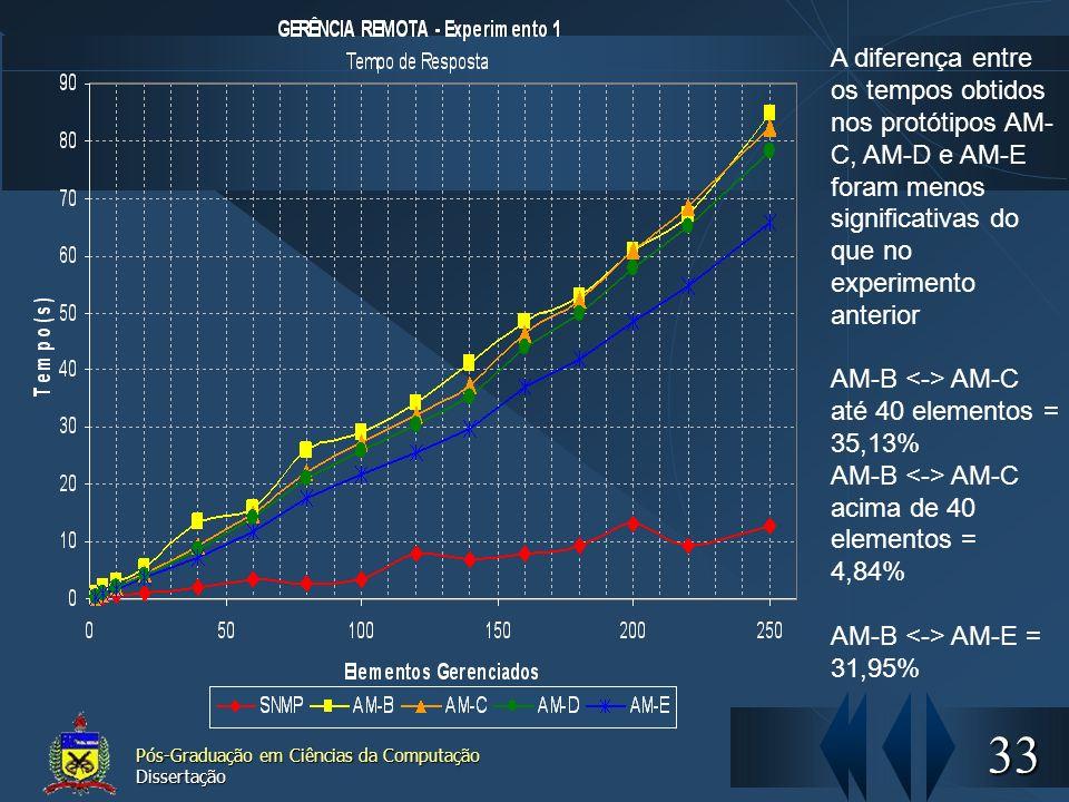 33 Pós-Graduação em Ciências da Computação Dissertação A diferença entre os tempos obtidos nos protótipos AM- C, AM-D e AM-E foram menos significativa