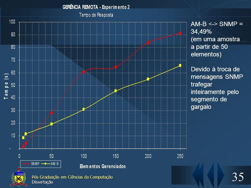 35 Pós-Graduação em Ciências da Computação Dissertação AM-B SNMP = 34,49% (em uma amostra a partir de 50 elementos) Devido à troca de mensagens SNMP t