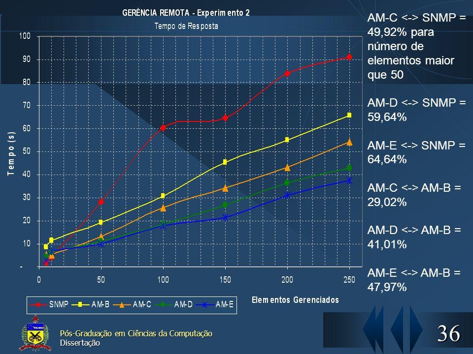 36 Pós-Graduação em Ciências da Computação Dissertação AM-C SNMP = 49,92% para número de elementos maior que 50 AM-D SNMP = 59,64% AM-E SNMP = 64,64%