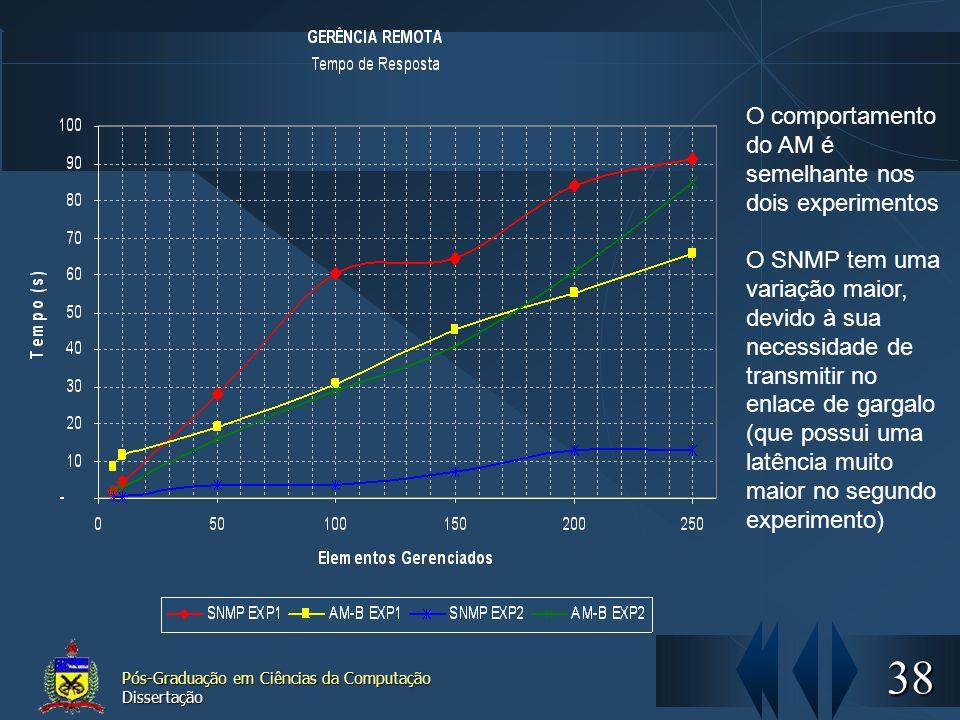 38 Pós-Graduação em Ciências da Computação Dissertação O comportamento do AM é semelhante nos dois experimentos O SNMP tem uma variação maior, devido