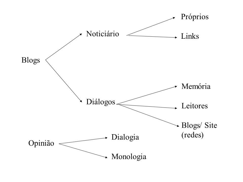 Blogs Noticiário Diálogos Próprios Links Memória Leitores Blogs/ Site (redes) Opinião Dialogia Monologia
