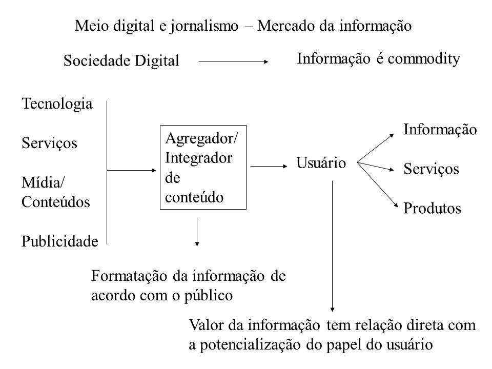 Meio digital e jornalismo – Mercado da informação Sociedade Digital Informação é commodity Tecnologia Serviços Mídia/ Conteúdos Publicidade Agregador/