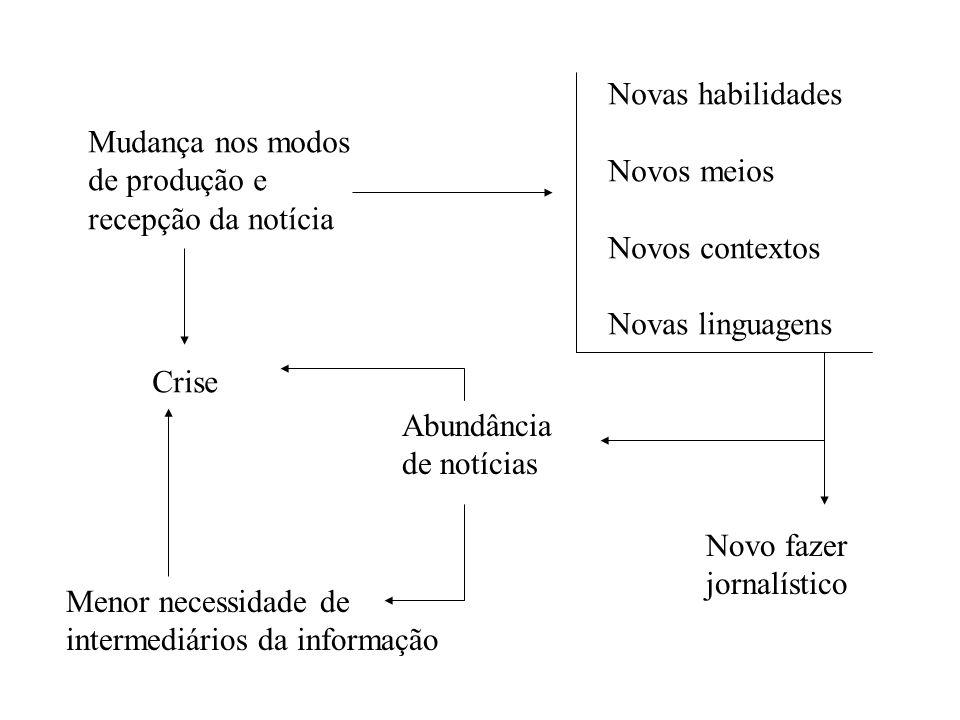 Mudança nos modos de produção e recepção da notícia Crise Abundância de notícias Novas habilidades Novos meios Novos contextos Novas linguagens Menor